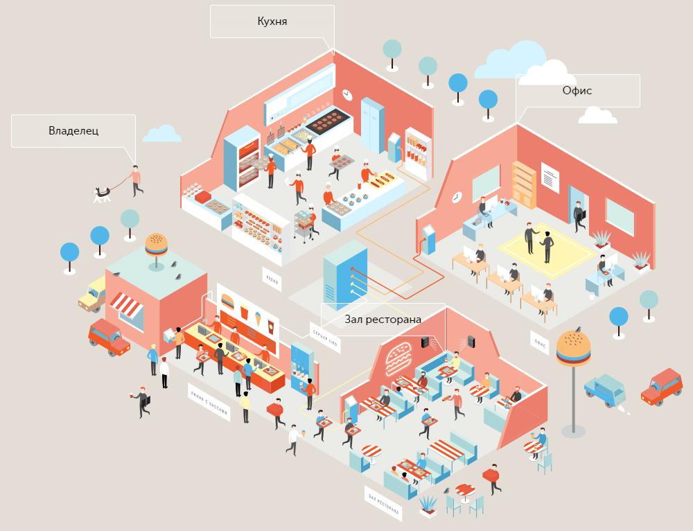 iiko - автоматизация ресторана с быстрым обслуживанием